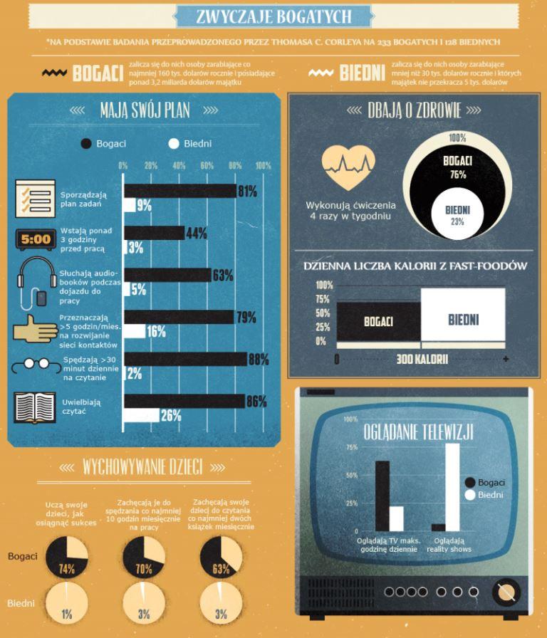 Infografika - zwyczaje zamożnych ludzi